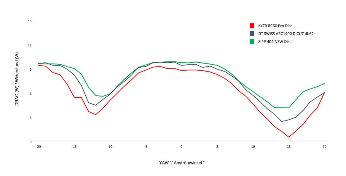 KYZR Carbon Laufräder - Windkanal Ergebnisse